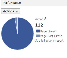 Facebook Ad Clicks Graph
